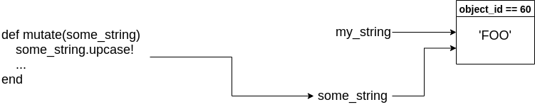 Pass Reference by Value - Diagram 3