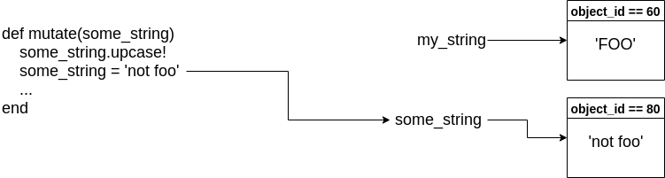 Pass Reference by Value - Diagram 4